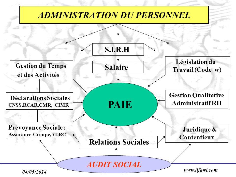 04/05/2014 www.tifawt.com 13 ADMINISTRATION DU PERSONNEL PAIE Déclarations Sociales CNSS,RCAR,CMR, CIMR Prévoyance Sociale : Assurance Groupe,AT,RC Lé