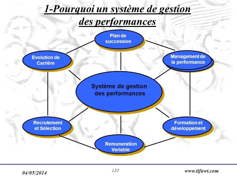 04/05/2014 www.tifawt.com 135 1-Pourquoi un système de gestion des performances Evolution de Carrière Plan de succession Management de la performance Formation et développement Remuneration Variable Recrutement et Sélection Système de gestion des performances