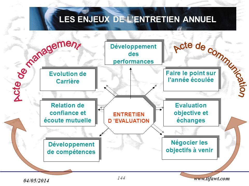 04/05/2014 www.tifawt.com 144 Développement des performances Relation de confiance et écoute mutuelle Evolution de Carrière Evolution de Carrière Fair