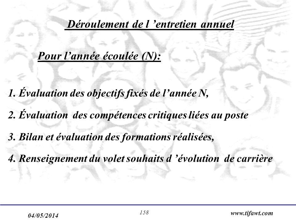 04/05/2014 www.tifawt.com 158 Déroulement de l entretien annuel Pour lannée écoulée (N): 1. Évaluation des objectifs fixés de lannée N, 2. Évaluation