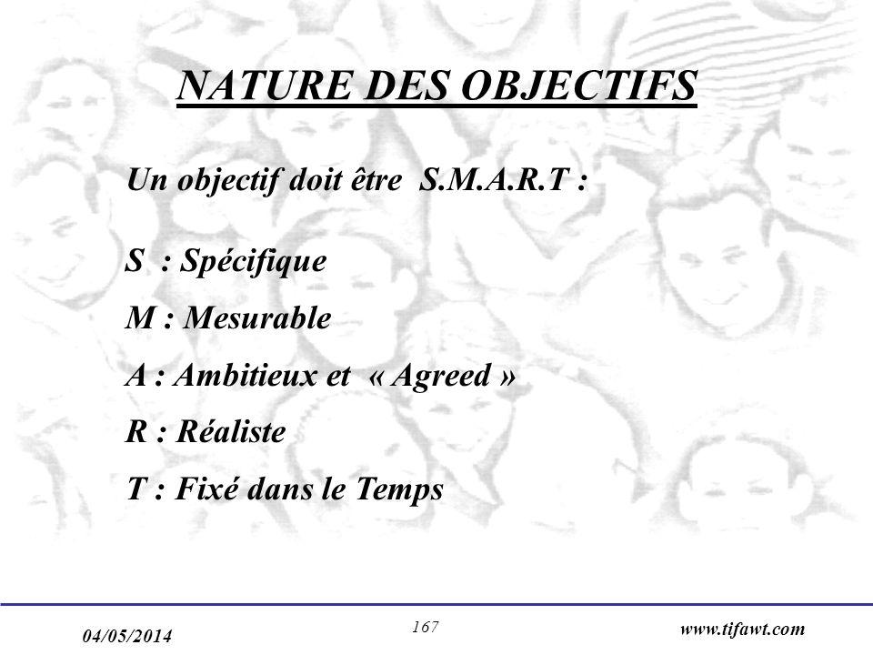 04/05/2014 www.tifawt.com 167 NATURE DES OBJECTIFS Un objectif doit être S.M.A.R.T : S : Spécifique M : Mesurable A : Ambitieux et « Agreed » R : Réaliste T : Fixé dans le Temps
