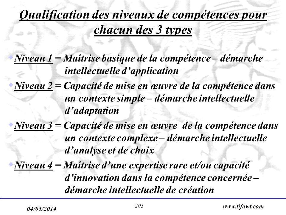 04/05/2014 www.tifawt.com 201 Qualification des niveaux de compétences pour chacun des 3 types Niveau 1 = Maîtrise basique de la compétence – démarche intellectuelle dapplication Niveau 2 = Capacité de mise en œuvre de la compétence dans un contexte simple – démarche intellectuelle dadaptation Niveau 3 = Capacité de mise en œuvre de la compétence dans un contexte complexe – démarche intellectuelle danalyse et de choix Niveau 4 = Maîtrise dune expertise rare et/ou capacité dinnovation dans la compétence concernée – démarche intellectuelle de création