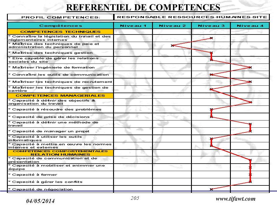 04/05/2014 www.tifawt.com 205 REFERENTIEL DE COMPETENCES