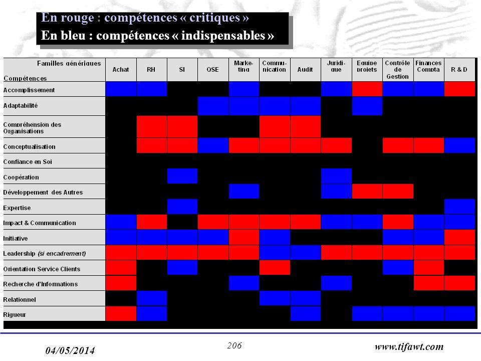 04/05/2014 www.tifawt.com 206 En rouge : compétences « critiques » En bleu : compétences « indispensables » En rouge : compétences « critiques » En bleu : compétences « indispensables »