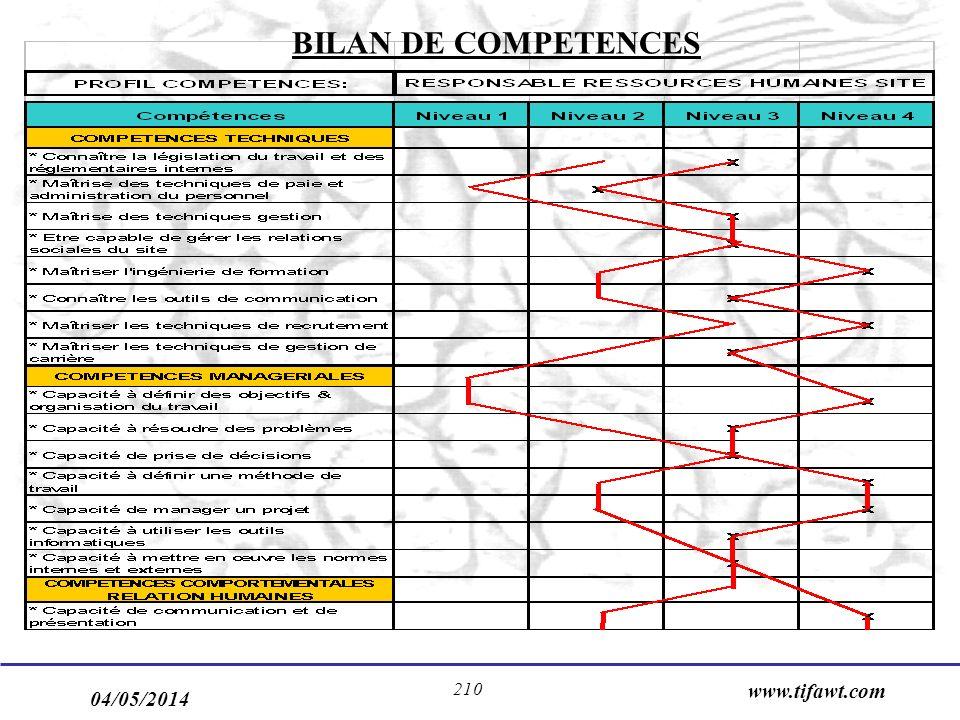 04/05/2014 www.tifawt.com 210 BILAN DE COMPETENCES