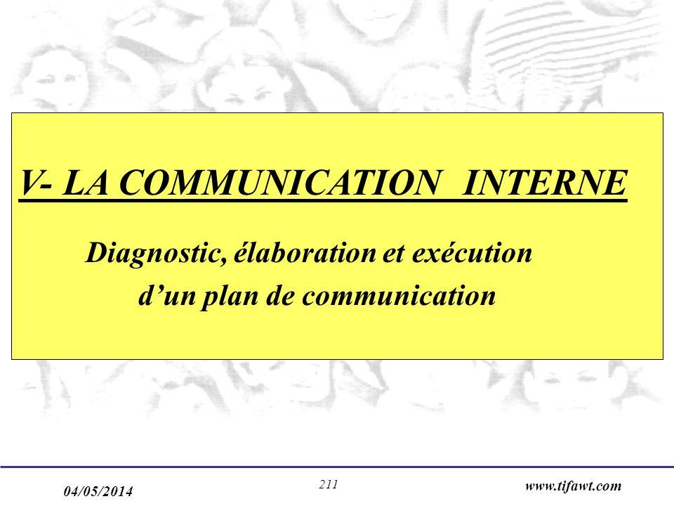 04/05/2014 www.tifawt.com 211 V- LA COMMUNICATION INTERNE Diagnostic, élaboration et exécution dun plan de communication