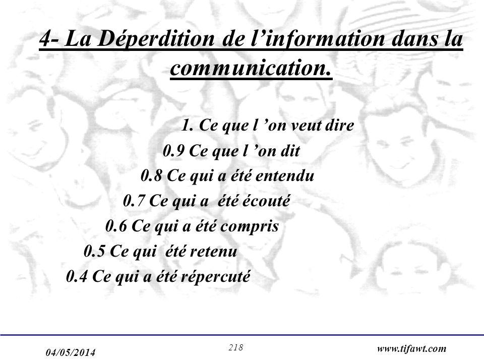 04/05/2014 www.tifawt.com 218 4- La Déperdition de linformation dans la communication. 1. Ce que l on veut dire 0.9 Ce que l on dit 0.8 Ce qui a été e