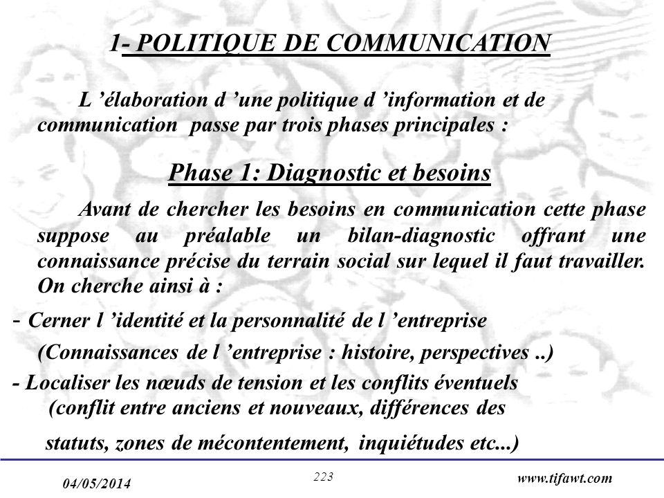 04/05/2014 www.tifawt.com 223 1- POLITIQUE DE COMMUNICATION L élaboration d une politique d information et de communication passe par trois phases pri
