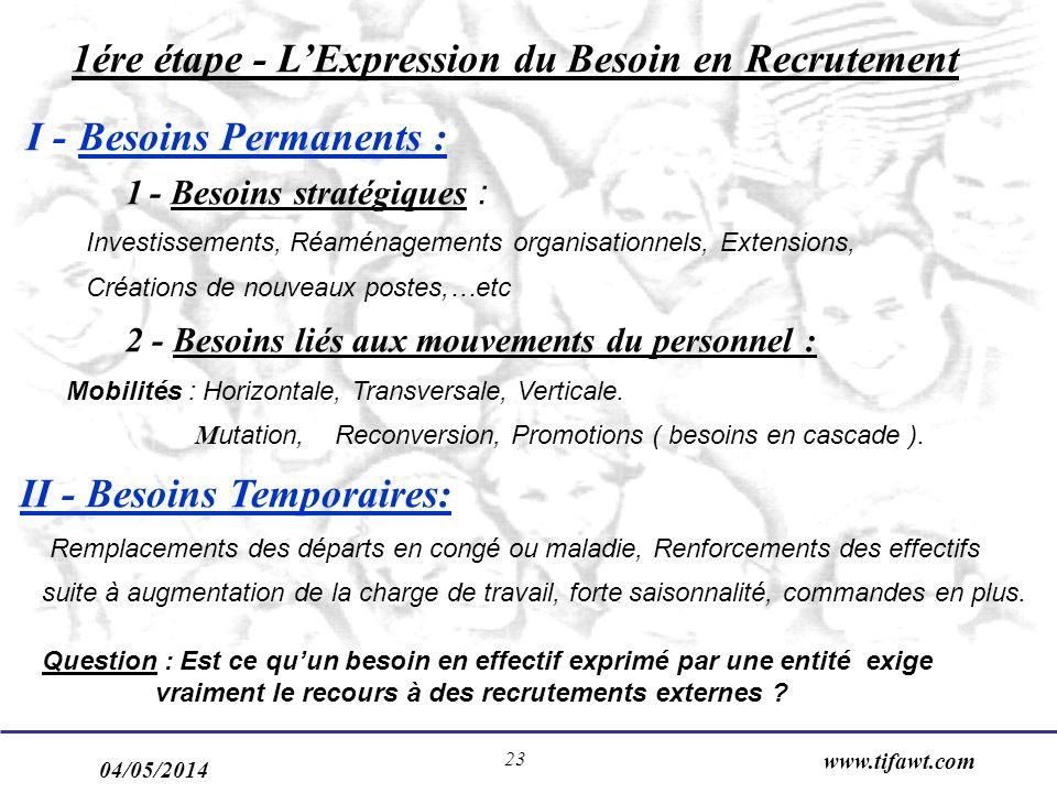 04/05/2014 www.tifawt.com 23 1ére étape - LExpression du Besoin en Recrutement I - Besoins Permanents : 1 - Besoins stratégiques : Investissements, Ré