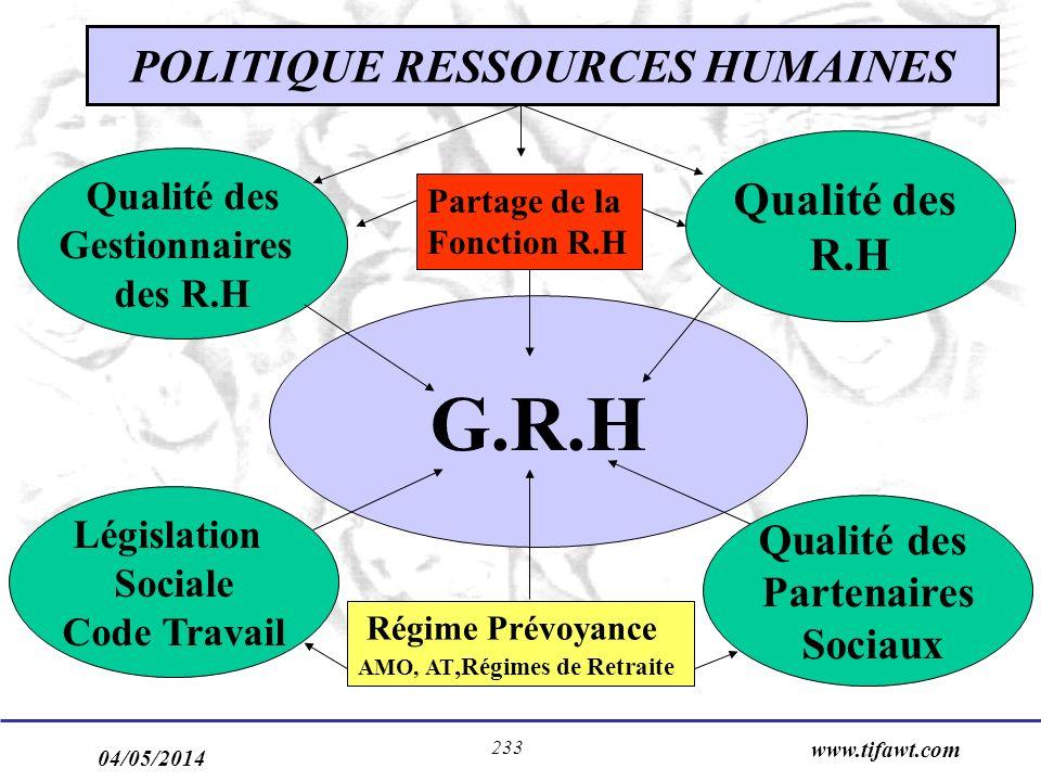 04/05/2014 www.tifawt.com 233 POLITIQUE RESSOURCES HUMAINES G.R.H Régime Prévoyance AMO, AT, Régimes de Retraite Partage de la Fonction R.H Qualité de