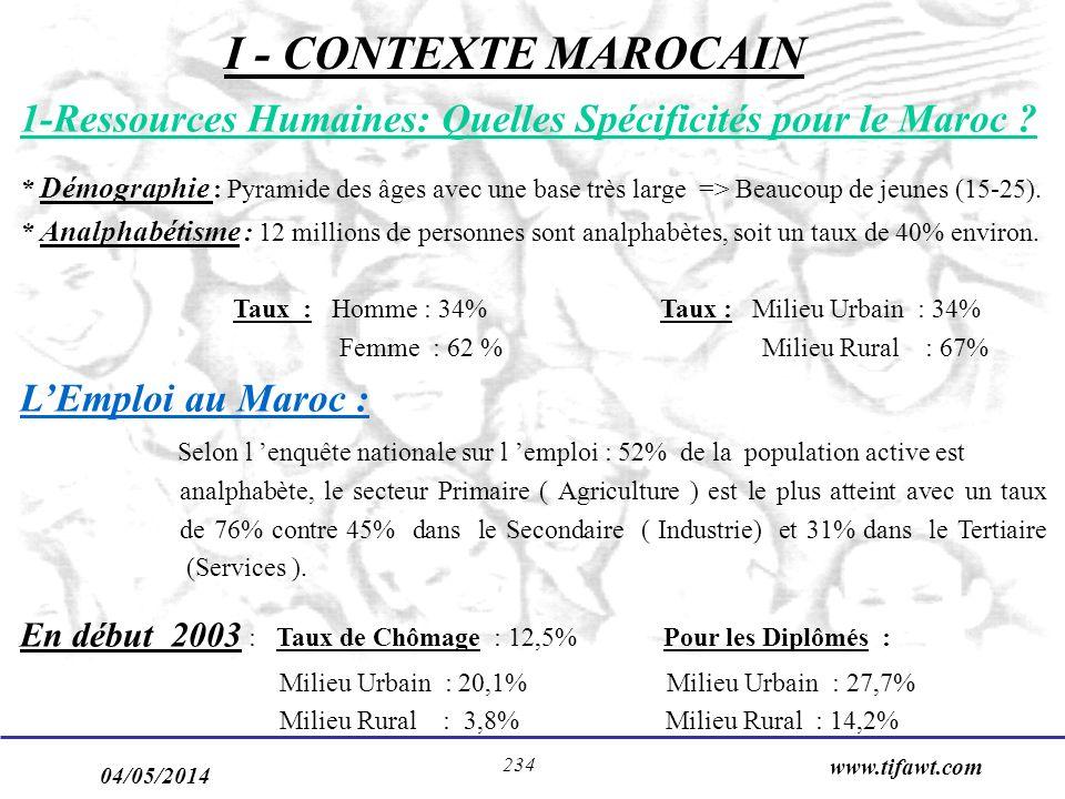 04/05/2014 www.tifawt.com 234 I - CONTEXTE MAROCAIN 1-Ressources Humaines: Quelles Spécificités pour le Maroc ? * Démographie : Pyramide des âges avec