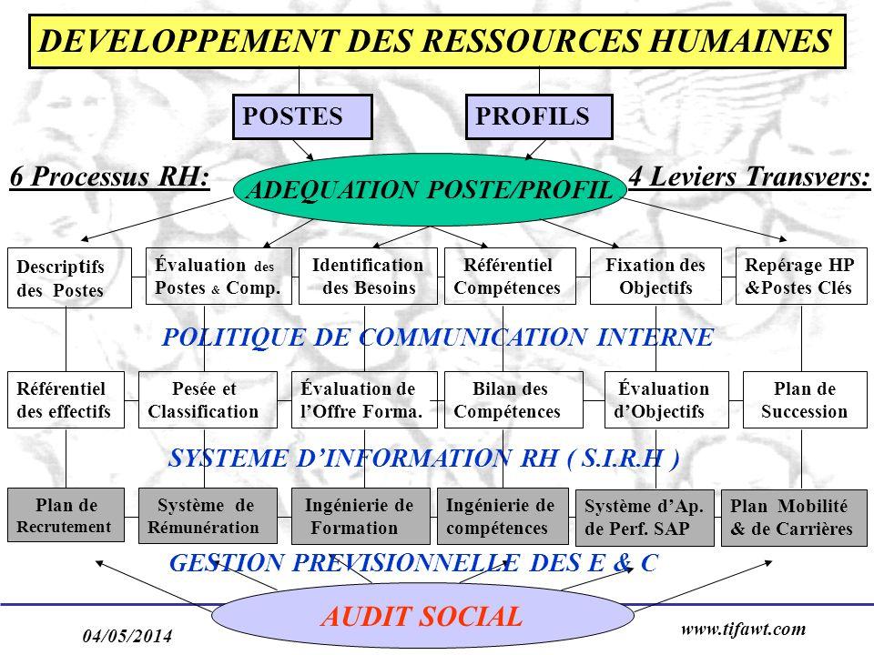 04/05/2014 www.tifawt.com 7 Descrip t ifs des Postes Évaluation des Postes & Comp. Identification des Besoins Référentiel Compétences Repérage HP &Pos