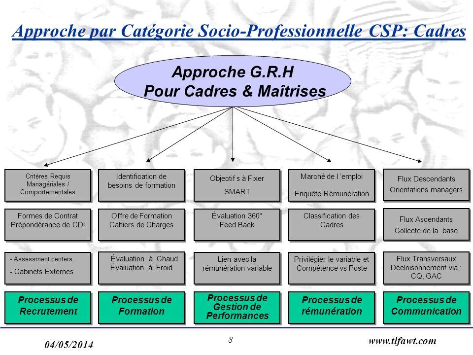 04/05/2014 www.tifawt.com 8 Processus de Communication Processus de rémunération Processus de Recrutement Processus de Gestion de Performances Process