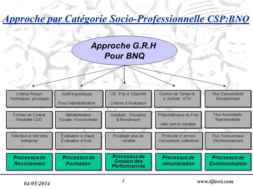 04/05/2014 www.tifawt.com 9 Processus de Communication Processus de rémunération Processus de Recrutement Processus de Gestion des Performances Processus de Formation Approche G.R.H Pour BNQ Flux Descendants Encadrement Gestion de Temps & d Activité : GTA Critères Requis Techniques, physiques OE : Pas d Objectifs Critères d évaluation OE : Pas d Objectifs Critères d évaluation Audit linguistiques Pour lAlphabétisation Audit linguistiques Pour lAlphabétisation Flux Ascendants Représentants Prépondérance du Fixe Aller vers le Variable Prépondérance du Fixe Aller vers le Variable Formes de Contrat Flexibilité CDD Assiduité, Discipline & Rendement Alphabétisation Sociale / Fonctionnelle Alphabétisation Sociale / Fonctionnelle Flux Transversaux Décloisonnement Protocole d accord Conventions collectives Sélection et test intra entreprise Privilégier plus de variable Évaluation à chaud Évaluation à froid Approche par Catégorie Socio-Professionnelle CSP:BNQ