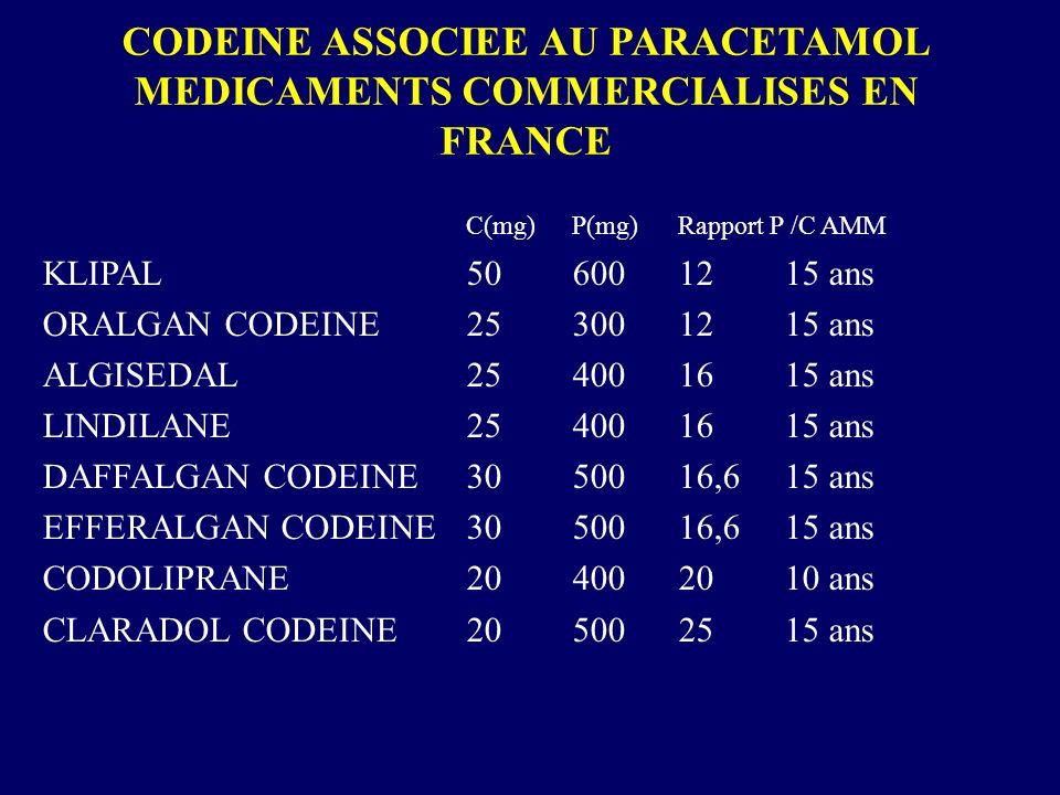 CODEINE ASSOCIEE AU PARACETAMOL MEDICAMENTS COMMERCIALISES EN FRANCE C(mg)P(mg)Rapport P /C AMM KLIPAL506001215 ans ORALGAN CODEINE253001215 ans ALGIS