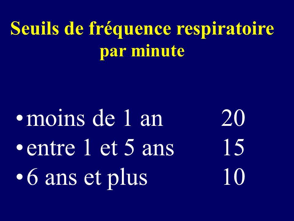 Seuils de fréquence respiratoire par minute moins de 1 an20 entre 1 et 5 ans 15 6 ans et plus10