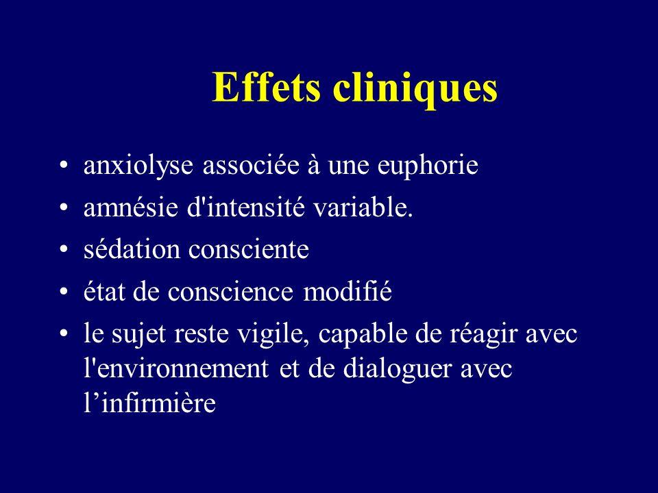 Effets cliniques anxiolyse associée à une euphorie amnésie d'intensité variable. sédation consciente état de conscience modifié le sujet reste vigile,