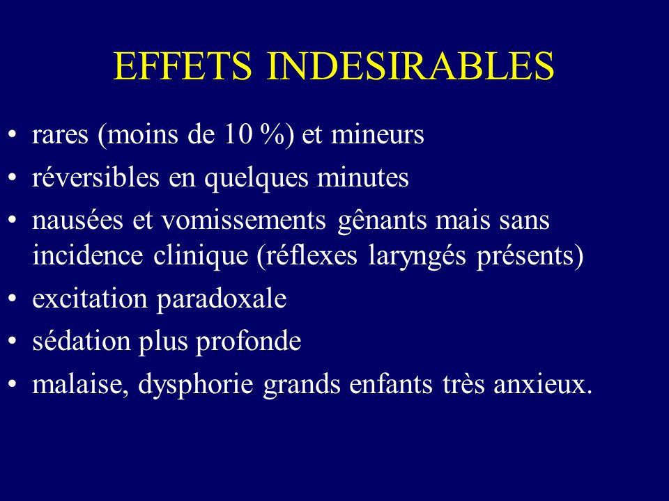 EFFETS INDESIRABLES rares (moins de 10 %) et mineurs réversibles en quelques minutes nausées et vomissements gênants mais sans incidence clinique (réf