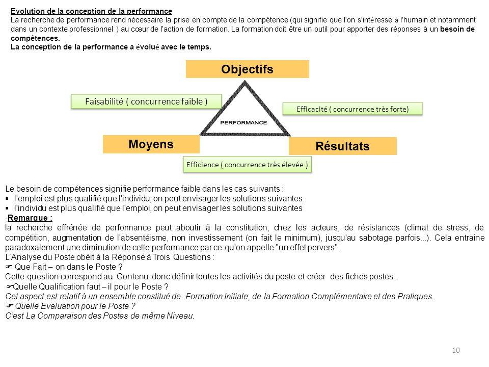 Objectifs Résultats Moyens Evolution de la conception de la performance La recherche de performance rend nécessaire la prise en compte de la compétenc
