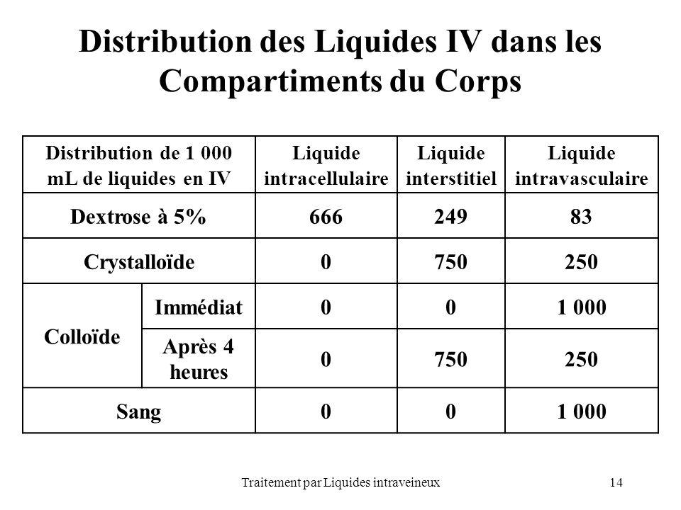 14Traitement par Liquides intraveineux Distribution des Liquides IV dans les Compartiments du Corps Distribution de 1 000 mL de liquides en IV Liquide