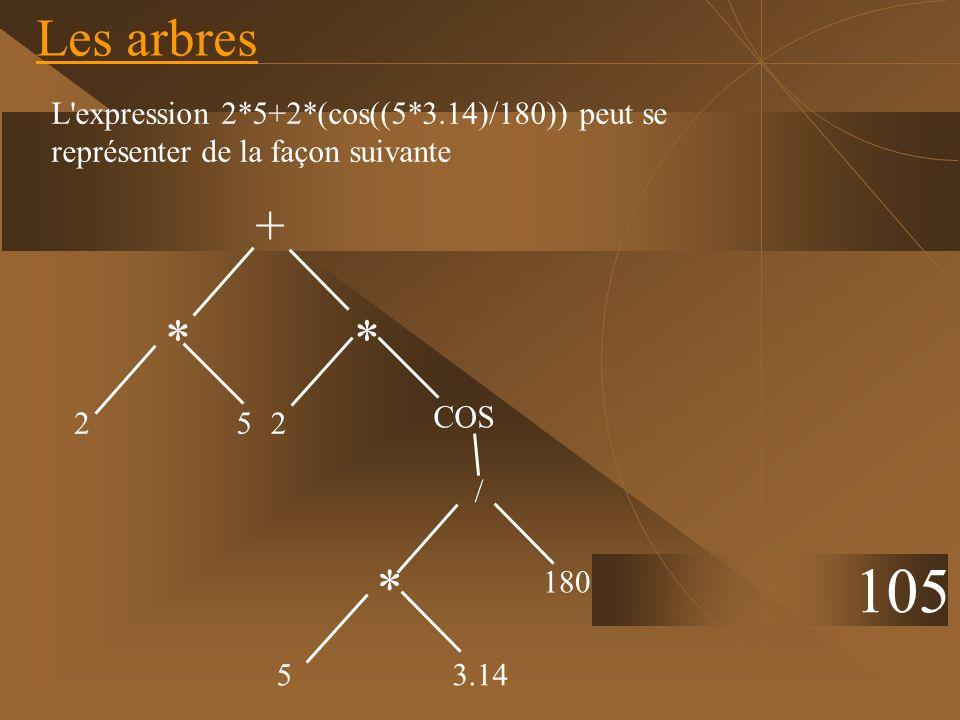 Les arbres 105 + ** 3.14 5 180 / COS 252 * L'expression 2*5+2*(cos((5*3.14)/180)) peut se représenter de la façon suivante