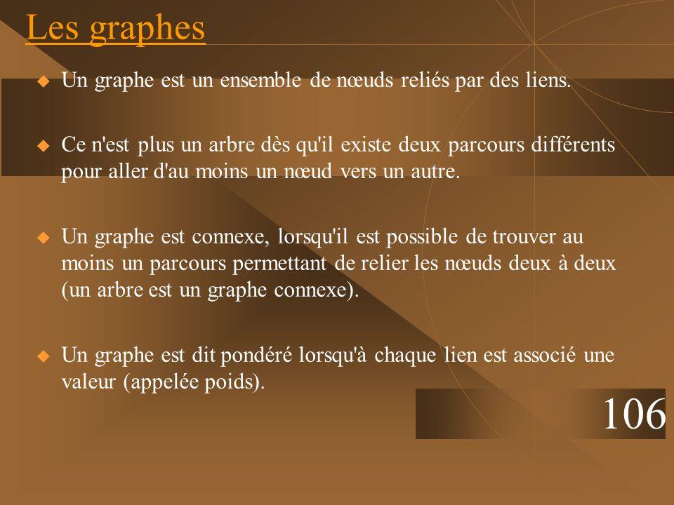 Un graphe est un ensemble de nœuds reliés par des liens. Ce n'est plus un arbre dès qu'il existe deux parcours différents pour aller d'au moins un nœu
