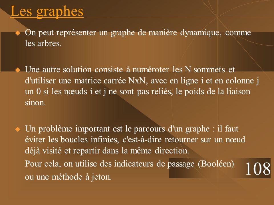 On peut représenter un graphe de manière dynamique, comme les arbres. Une autre solution consiste à numéroter les N sommets et d'utiliser une matrice