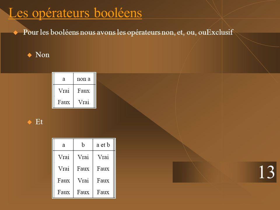 13 Les opérateurs booléens Pour les booléens nous avons les opérateurs non, et, ou, ouExclusif u Non u Et