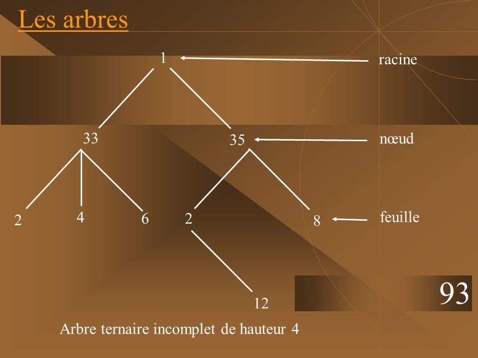 Les arbres 93 35 33 12 8 26 2 racine 1 4 nœud feuille Arbre ternaire incomplet de hauteur 4