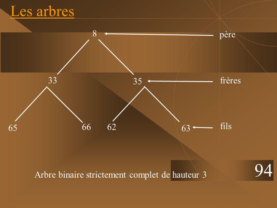 Les arbres 94 35 33 63 6266 65 père 8 frères fils Arbre binaire strictement complet de hauteur 3