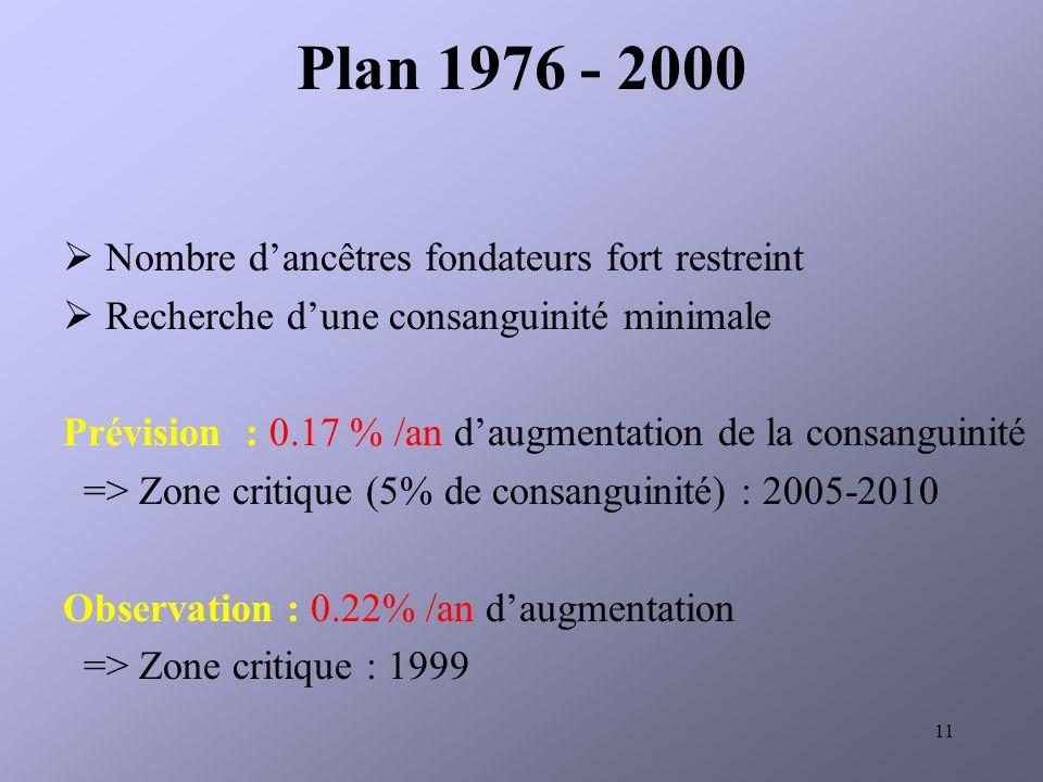 11 Plan 1976 - 2000 Nombre dancêtres fondateurs fort restreint Recherche dune consanguinité minimale Prévision : 0.17 % /an daugmentation de la consanguinité => Zone critique (5% de consanguinité) : 2005-2010 Observation : 0.22% /an daugmentation => Zone critique : 1999