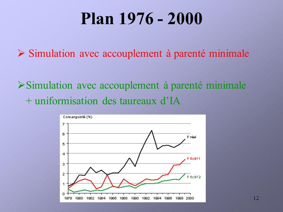 12 Plan 1976 - 2000 Simulation avec accouplement à parenté minimale + uniformisation des taureaux dIA