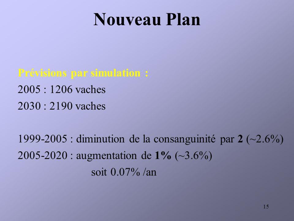 15 Nouveau Plan Prévisions par simulation : 2005 : 1206 vaches 2030 : 2190 vaches 1999-2005 : diminution de la consanguinité par 2 (~2.6%) 2005-2020 : augmentation de 1% (~3.6%) soit 0.07% /an