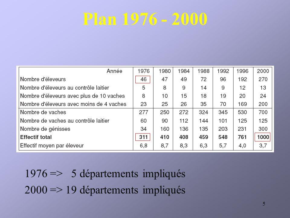 5 Plan 1976 - 2000 1976 => 5 départements impliqués 2000 => 19 départements impliqués