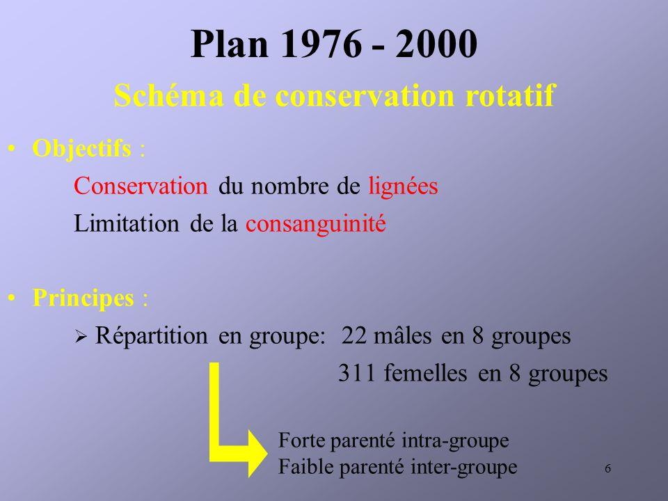 6 Plan 1976 - 2000 Objectifs : Conservation du nombre de lignées Limitation de la consanguinité Principes : Répartition en groupe: 22 mâles en 8 groupes 311 femelles en 8 groupes Schéma de conservation rotatif Forte parenté intra-groupe Faible parenté inter-groupe