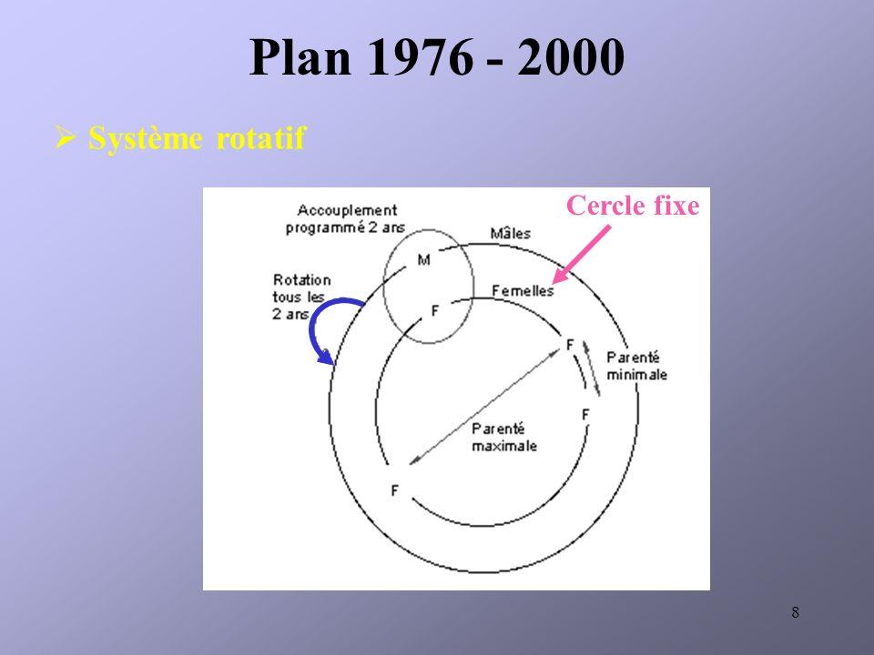 8 Système rotatif Plan 1976 - 2000 Cercle fixe