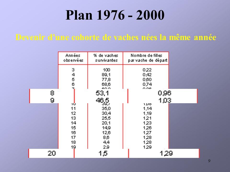 9 Devenir d une cohorte de vaches nées la même année Plan 1976 - 2000