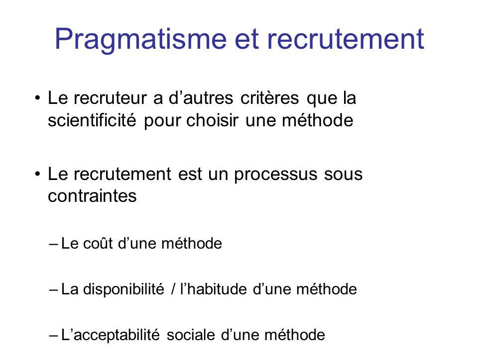 Le recruteur a dautres critères que la scientificité pour choisir une méthode Le recrutement est un processus sous contraintes –Le coût dune méthode –