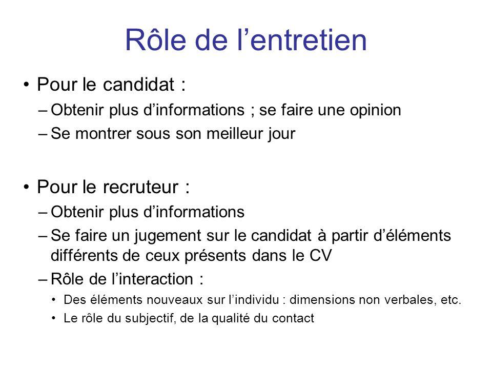 Pour le candidat : –Obtenir plus dinformations ; se faire une opinion –Se montrer sous son meilleur jour Pour le recruteur : –Obtenir plus dinformatio