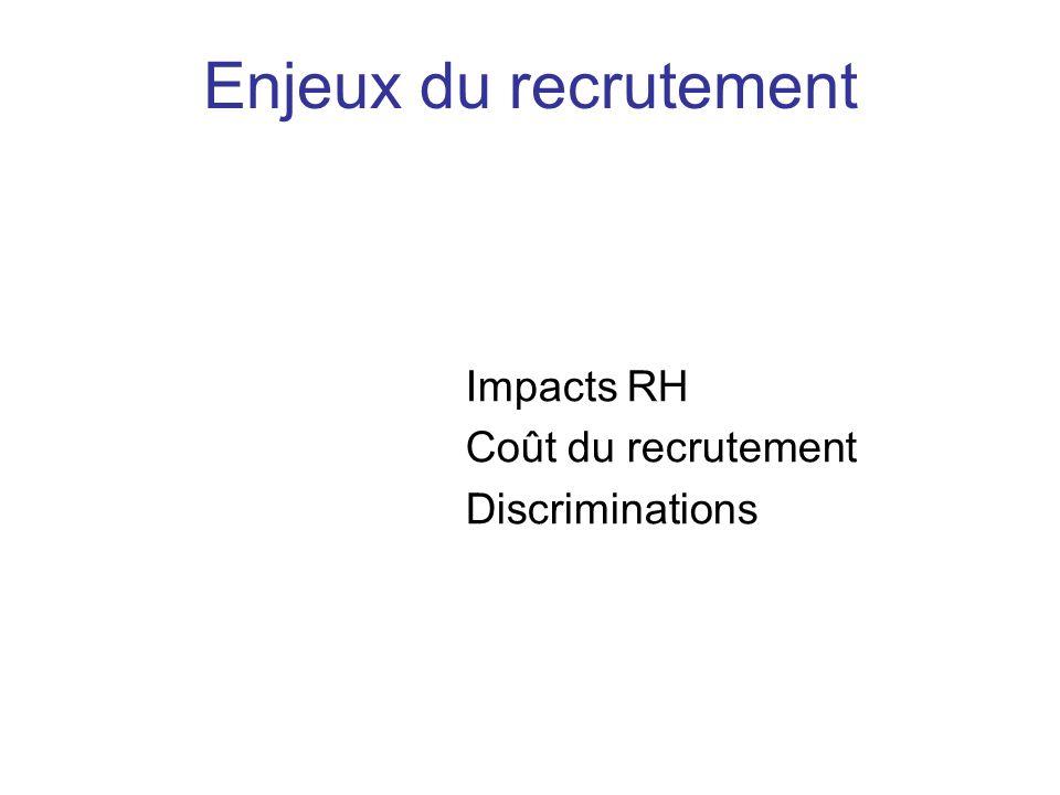 Impacts RH Coût du recrutement Discriminations Enjeux du recrutement