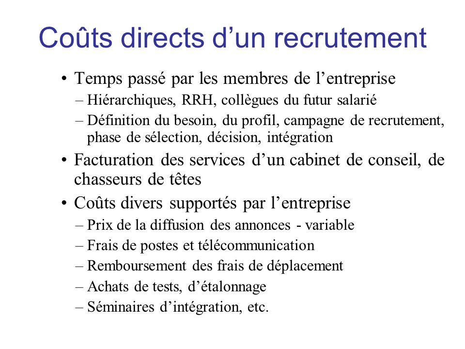 Temps passé par les membres de lentreprise –Hiérarchiques, RRH, collègues du futur salarié –Définition du besoin, du profil, campagne de recrutement,