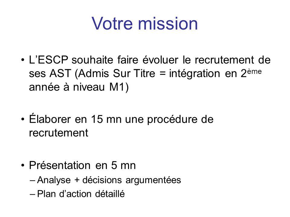 LESCP souhaite faire évoluer le recrutement de ses AST (Admis Sur Titre = intégration en 2 ème année à niveau M1) Élaborer en 15 mn une procédure de r