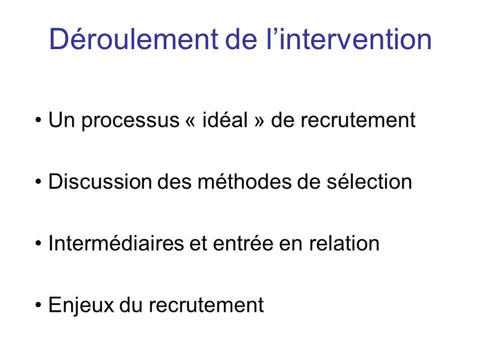 Un processus « idéal » de recrutement Discussion des méthodes de sélection Intermédiaires et entrée en relation Enjeux du recrutement Déroulement de l