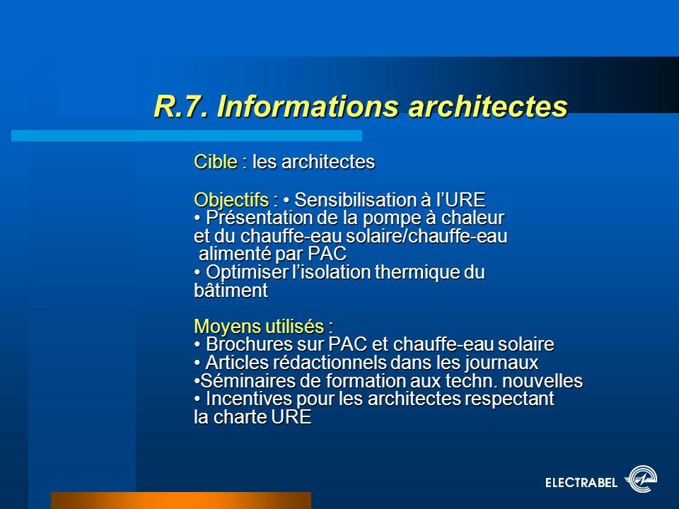 R.7. Informations architectes Cible : les architectes Objectifs : Sensibilisation à lURE Présentation de la pompe à chaleur et du chauffe-eau solaire/