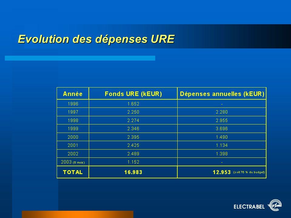 Evolution des dépenses URE
