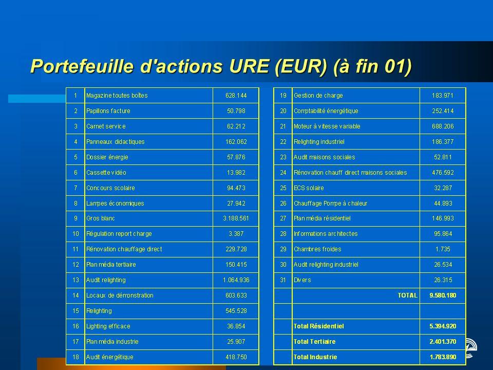 Portefeuille d actions URE (EUR) (à fin 01)
