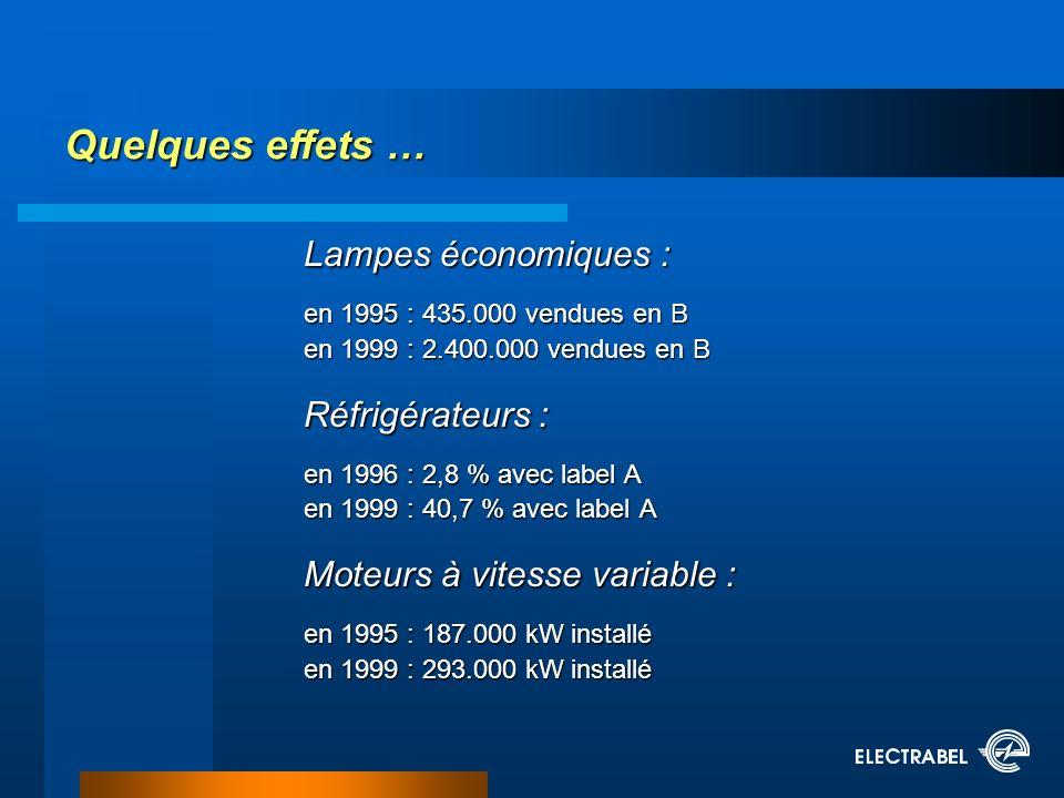 Lampes économiques : en 1995 : 435.000 vendues en B en 1999 : 2.400.000 vendues en B Réfrigérateurs : en 1996 : 2,8 % avec label A en 1999 : 40,7 % avec label A Moteurs à vitesse variable : en 1995 : 187.000 kW installé en 1999 : 293.000 kW installé Quelques effets …