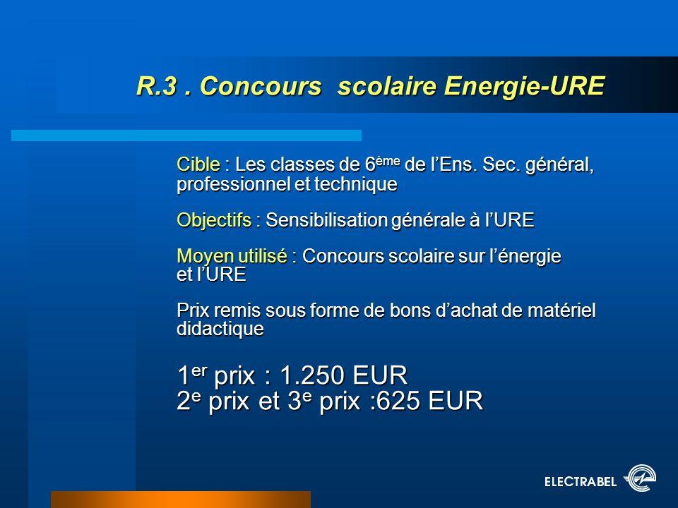R.3. Concours scolaire Energie-URE Cible : Les classes de 6 ème de lEns.