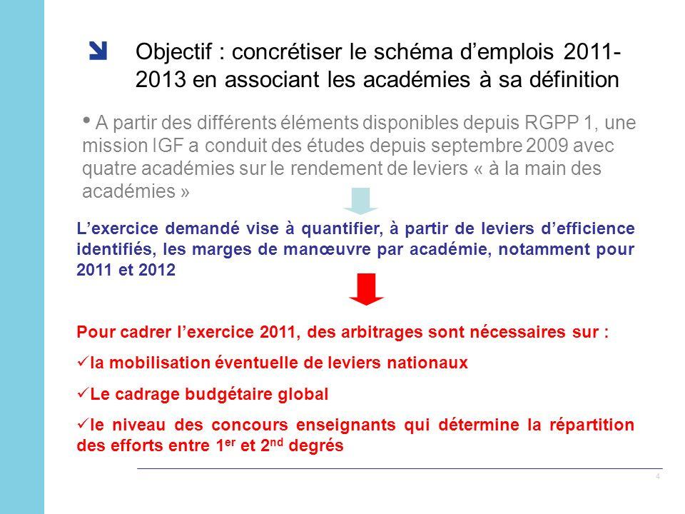4 Objectif : concrétiser le schéma demplois 2011- 2013 en associant les académies à sa définition A partir des différents éléments disponibles depuis RGPP 1, une mission IGF a conduit des études depuis septembre 2009 avec quatre académies sur le rendement de leviers « à la main des académies » Lexercice demandé vise à quantifier, à partir de leviers defficience identifiés, les marges de manœuvre par académie, notamment pour 2011 et 2012 Pour cadrer lexercice 2011, des arbitrages sont nécessaires sur : la mobilisation éventuelle de leviers nationaux Le cadrage budgétaire global le niveau des concours enseignants qui détermine la répartition des efforts entre 1 er et 2 nd degrés