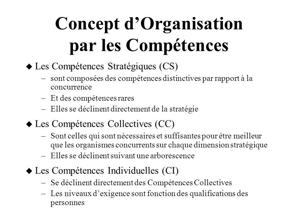 Concept dOrganisation par les Compétences Les Compétences Stratégiques (CS) –sont composées des compétences distinctives par rapport à la concurrence